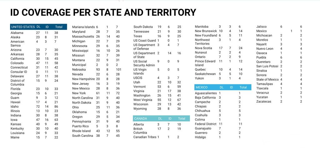 Documentchecker NA coverage per state and region